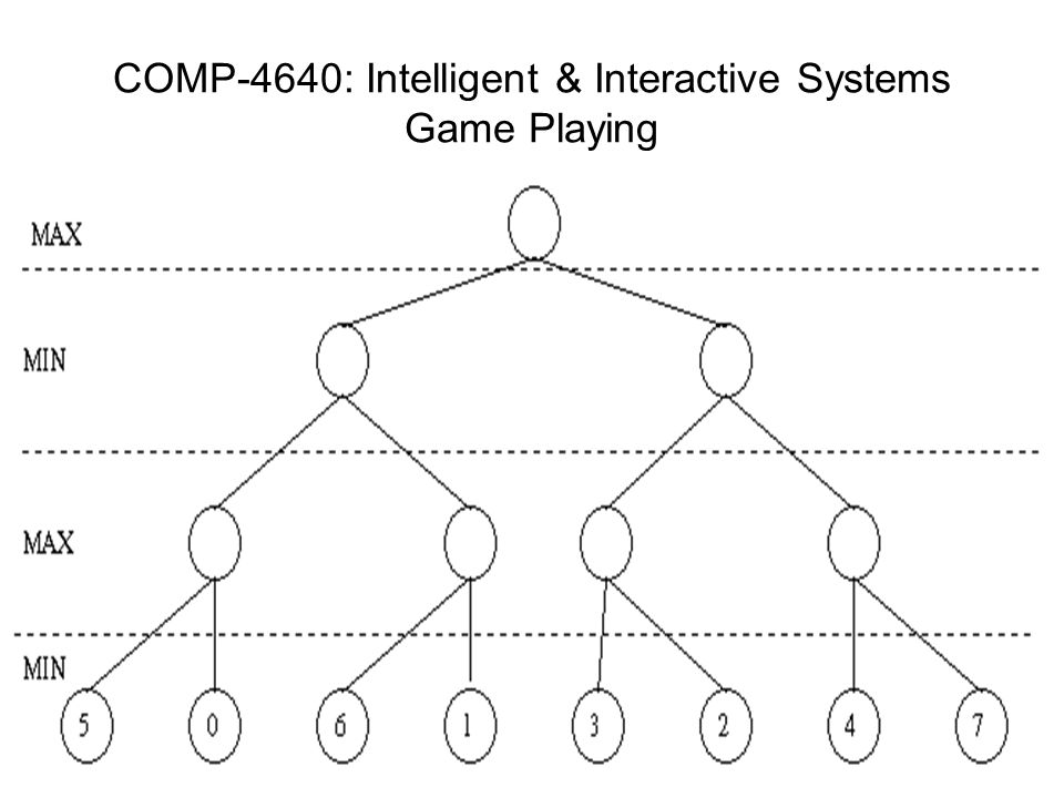 COMP-4640: Intelligent & Interactive Systems Game Playing