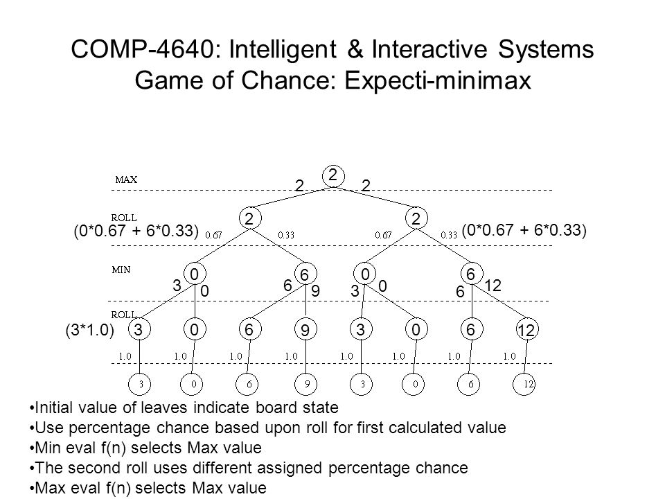 COMP-4640: Intelligent & Interactive Systems Game of Chance: Expecti-minimax 3 0 0 6 60 12 9 36 06 3 0 6 9 3 0 6 (0*0.67 + 6*0.33) 22 2 22 (3*1.0) Ini