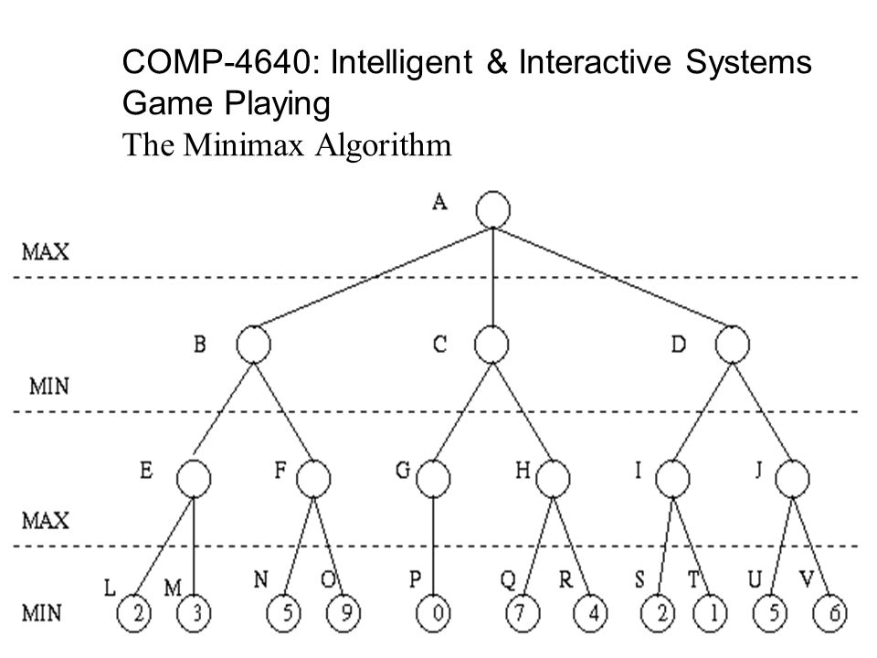 COMP-4640: Intelligent & Interactive Systems Game Playing: Alpha-Beta Pruning 1.Search below a MIN node may be alpha-pruned if the beta value is < to the alpha value of some MAX ancestor.