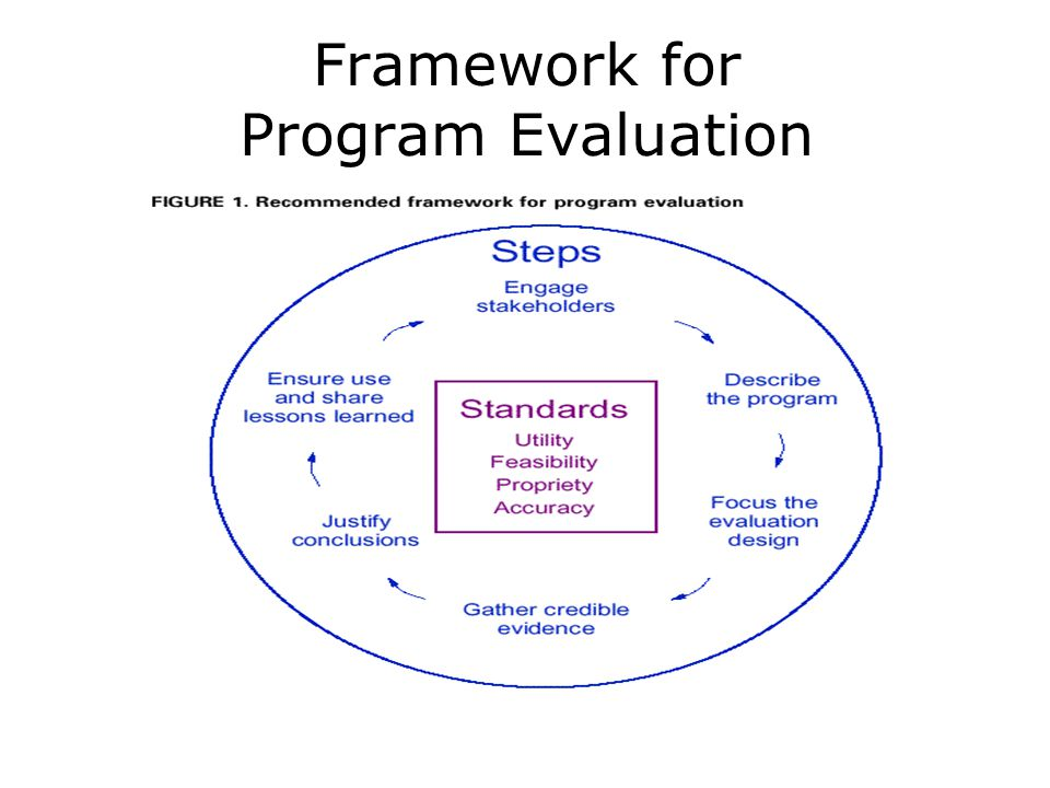 Framework for Program Evaluation