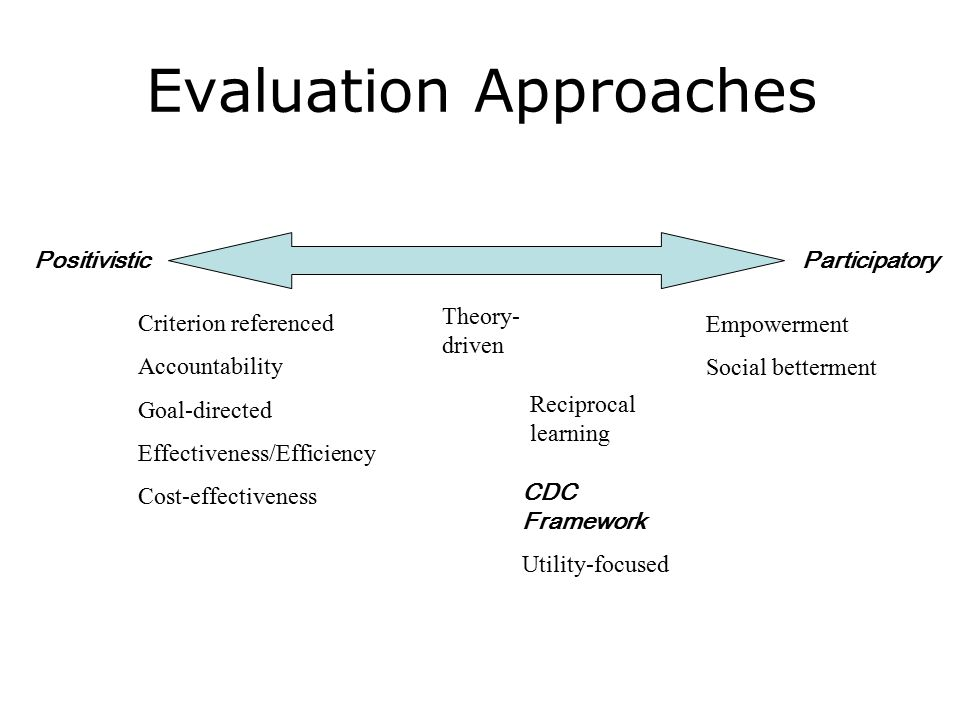 Evaluation Approaches PositivisticParticipatory Criterion referenced Accountability Goal-directed Effectiveness/Efficiency Cost-effectiveness Theory- driven Empowerment Social betterment CDC Framework Utility-focused Reciprocal learning