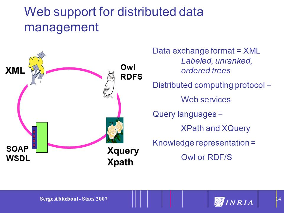 14 Serge Abiteboul - Stacs 200714 Web support for distributed data management SOAP WSDL XML Xquery Xpath Owl RDFS Data exchange format = XML Labeled, unranked, ordered trees Distributed computing protocol = Web services Query languages = XPath and XQuery Knowledge representation = Owl or RDF/S