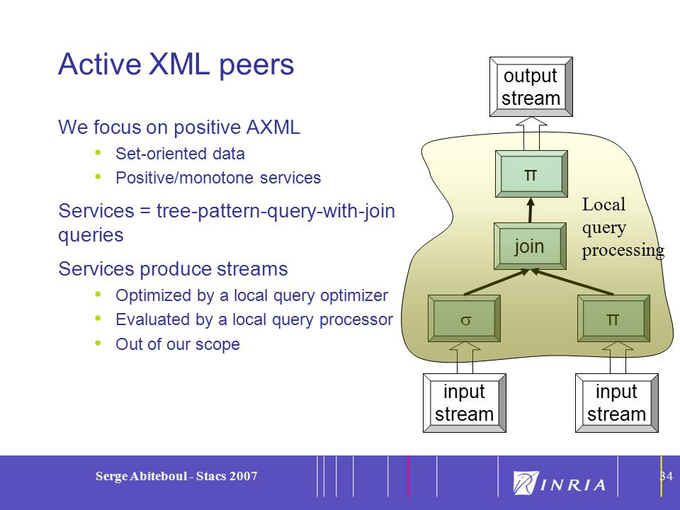 34 Serge Abiteboul - Stacs 200734 Active XML peers We focus on positive AXML Set-oriented data Positive/monotone services Services = tree-pattern-query-with-join queries Services produce streams Optimized by a local query optimizer Evaluated by a local query processor Out of our scope π join  π output stream input stream input stream Local query processing