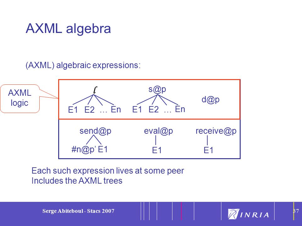 37 Serge Abiteboul - Stacs 200737 (AXML) algebraic expressions: AXML algebra AXML logic l E1E2 En … s@p E1E2 En … d@p send@p #n@p'E1 eval@p E1 receive@p E1 Each such expression lives at some peer Includes the AXML trees
