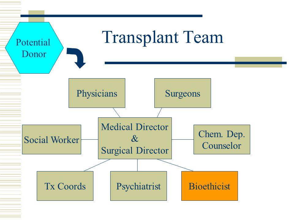 Transplant Team Surgeons Medical Director & Surgical Director Physicians Chem.