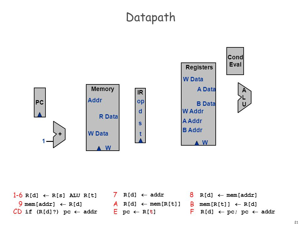 22 Datapath PC Registers W W Data A Data B Data W Addr A Addr B Addr + 1 Memory W W Data Addr R Data IR op d s t Cond Eval ALUALU pc+1 pc for jump and branch address for load/store result of ALU or address for load address pc for jal addr store data load 8 16 8 0 8 0 8