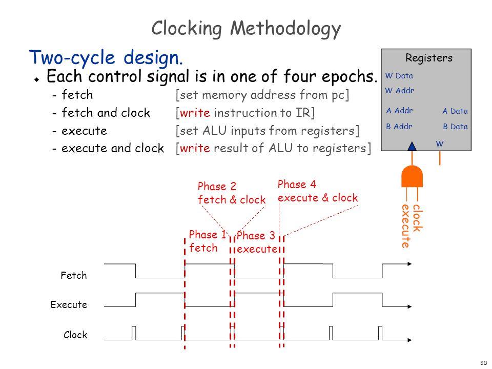 31 Clocking Methodology PC Registers W W Data A Data B Data W Addr A Addr B Addr + 1 Memory W W Data Addr R Data IR op d s t Cond Eval ALUALU 2 5 fetch execute 1010 1010 0101 1010 10 01 00