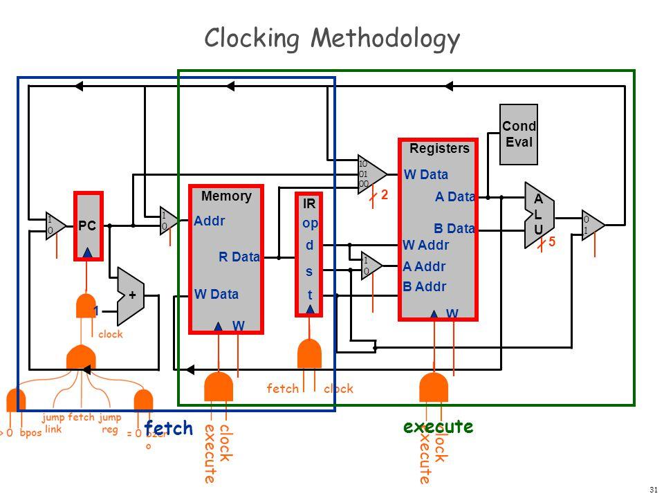 32 Example: ADD PC Registers W W Data A Data B Data W Addr A Addr B Addr + 1 Memory W W Data Addr R Data IR op d s t Cond Eval ALUALU 2 5 PC=20 Mem[20]=1234 R[3]=0028 R[4]=0064 20 ???.