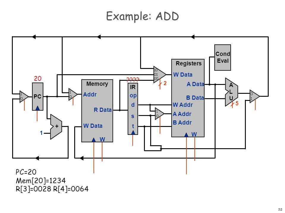 33 Example: ADD (fetch) PC Registers W W Data A Data B Data W Addr A Addr B Addr + 1 Memory W W Data Addr R Data IR op d s t Cond Eval ALUALU 2 5 20 ???.
