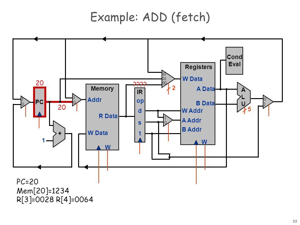 34 Example: ADD (fetch) PC Registers W W Data A Data B Data W Addr A Addr B Addr + 1 Memory W W Data Addr R Data IR op d s t Cond Eval ALUALU 2 5 20 1234 20 ???.