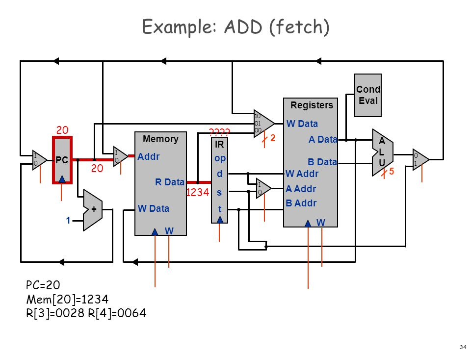 35 Example: ADD (fetch) PC Registers W W Data A Data B Data W Addr A Addr B Addr + 1 Memory W W Data Addr R Data IR op d s t Cond Eval ALUALU 2 5 20 1234 21 20 ???.