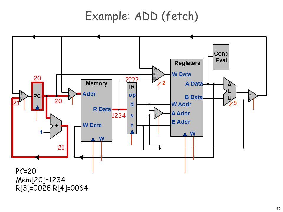 36 Example: ADD (fetch and clock) PC Registers W W Data A Data B Data W Addr A Addr B Addr + 1 Memory W W Data Addr R Data IR op d s t Cond Eval ALUALU 2 5 PC=21 IR=1234 21 1234 21 1 2 3 4 Mem[20]=1234 R[3]=0028 R[4]=0064 1010 1010 0101 1010 10 01 00