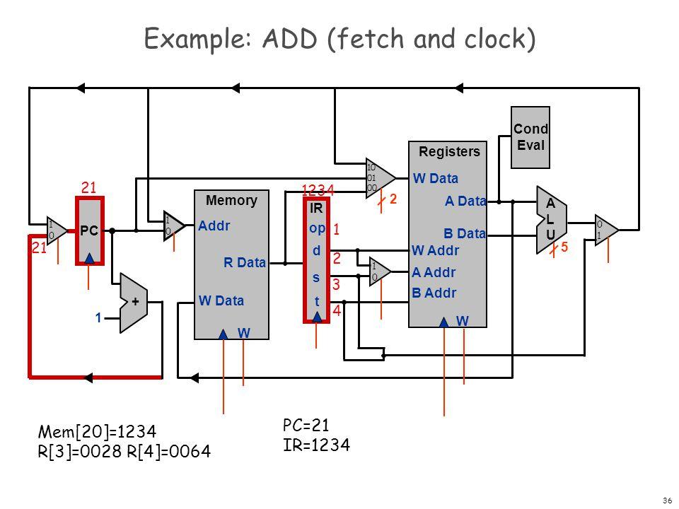 37 Example: ADD (execute) PC Registers W W Data A Data B Data W Addr A Addr B Addr + 1 Memory W W Data Addr R Data IR op d s t Cond Eval ALUALU 2 5 21 1234 1 2 3 4 PC=21 IR=1234 Mem[20]=1234 R[3]=0028 R[4]=0064 3 4 1010 1010 0101 1010 10 01 00