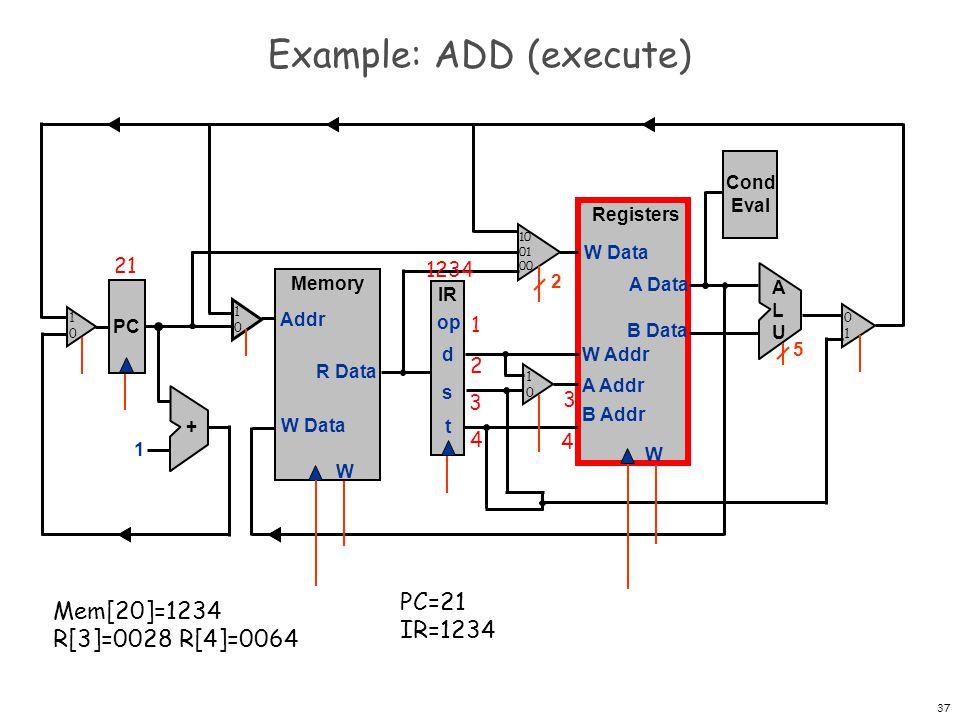 38 Example: ADD (execute) PC Registers W W Data A Data B Data W Addr A Addr B Addr + 1 Memory W W Data Addr R Data IR op d s t Cond Eval ALUALU 2 5 21 1234 1 2 3 4 PC=21 IR=1234 Mem[20]=1234 R[3]=0028 R[4]=0064 0028 4 0064 3 1010 1010 0101 1010 10 01 00