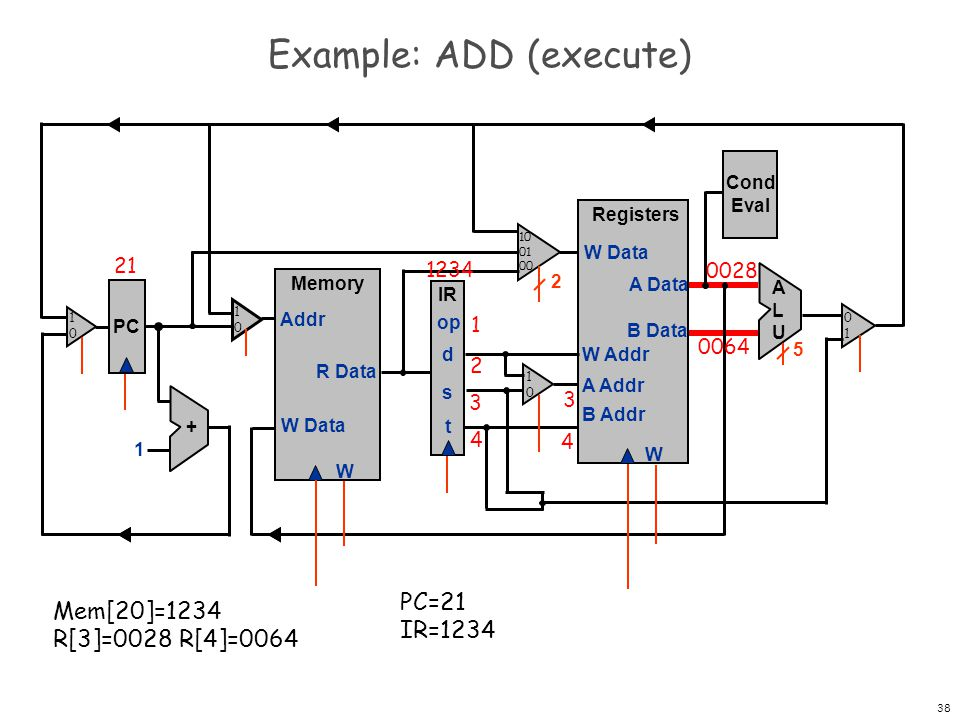 39 0064 0028 Example: ADD (execute) PC Registers W W Data A Data B Data W Addr A Addr B Addr + 1 Memory W W Data Addr R Data IR op d s t Cond Eval ALUALU 2 5 21 1234 1 2 3 4 PC=21 IR=1234 Mem[20]=1234 R[3]=0028 R[4]=0064 4 3 008C 1010 1010 0101 1010 10 01 00