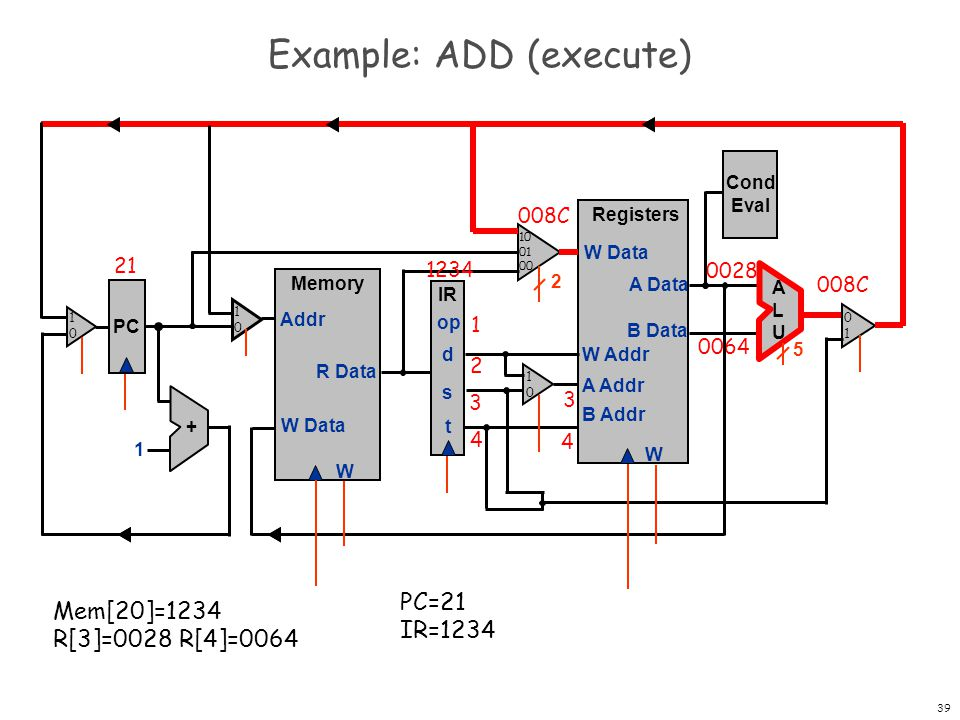 40 Example: ADD (execute and clock) PC Registers W W Data A Data B Data W Addr A Addr B Addr + 1 Memory W W Data Addr R Data IR op d s t Cond Eval ALUALU 2 5 21 1234 1 2 3 4 PC=21 IR=1234 R[2]=008C Mem[20]=1234 R[3]=0028 R[4]=0064 008C 2 1010 1010 0101 1010 10 01 00
