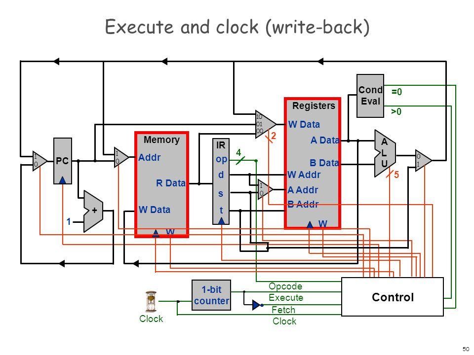 51 Writing registers and memory Memory W W Data Addr R Data Registers W W Data A Data B Data W Addr A Addr B Addr
