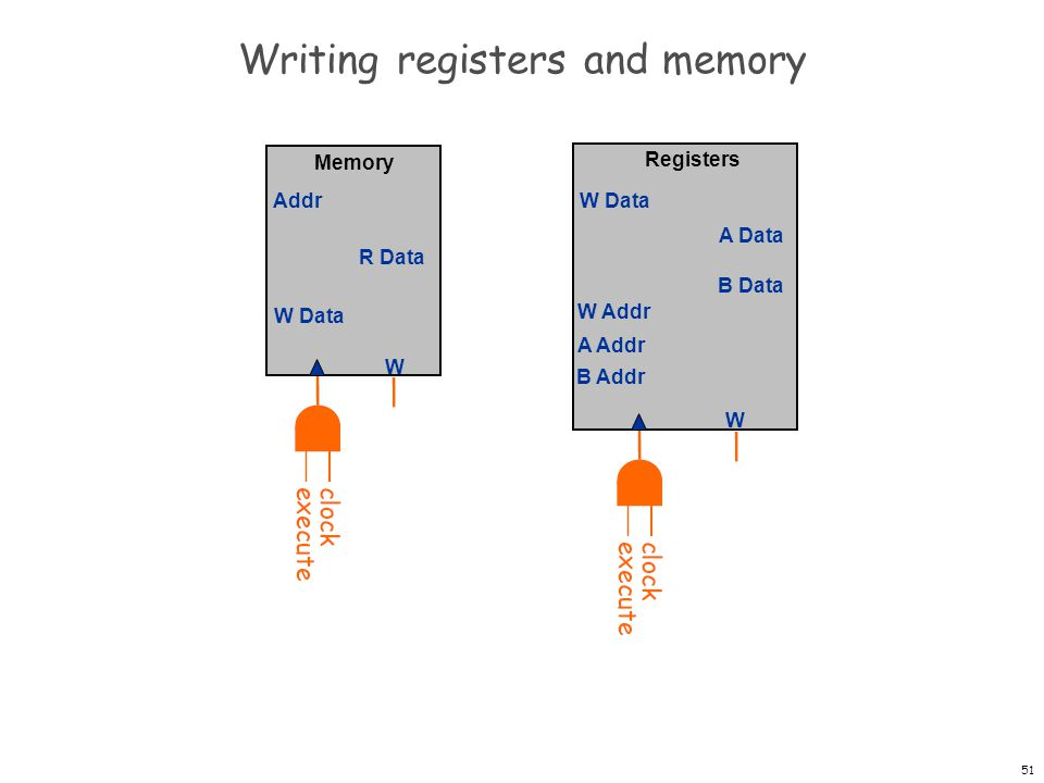 52 More examples PC Registers W W Data A Data B Data W Addr A Addr B Addr + 1 Memory W W Data Addr R Data IR op d s t Cond Eval ALUALU 2 5 1010 1010 0101 1010 10 01 00