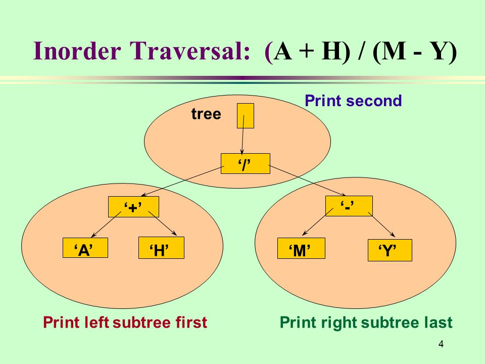 4 Inorder Traversal: (A + H) / (M - Y) '/' '+' 'A' 'H' '-' 'M''Y' tree Print left subtree firstPrint right subtree last Print second