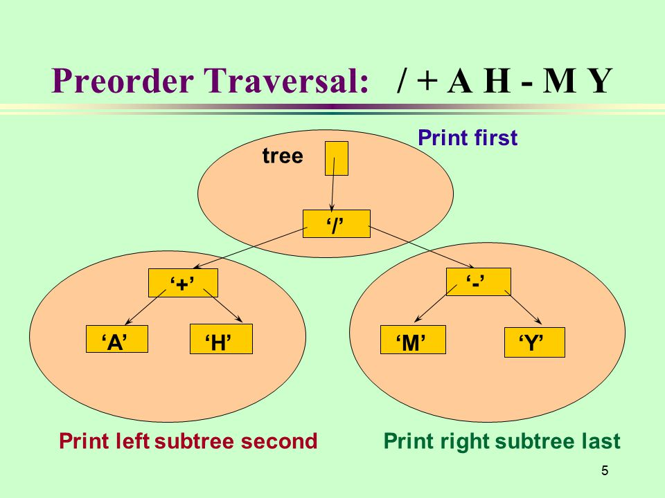 5 Preorder Traversal: / + A H - M Y '/' '+' 'A' 'H' '-' 'M''Y' tree Print left subtree secondPrint right subtree last Print first