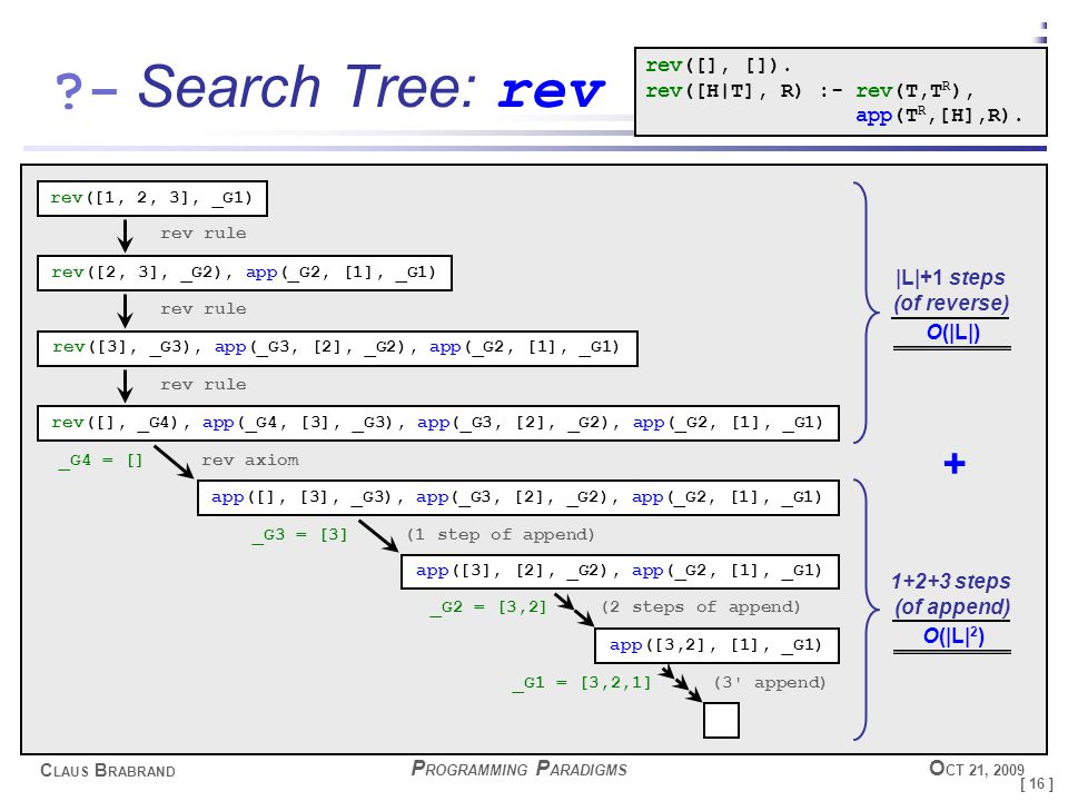 [ 16 ] C LAUS B RABRAND - P ROGRAMMING P ARADIGMS O CT 21, 2009 Search Tree: rev rev([1, 2, 3], _G1) rev rule rev([2, 3], _G2), app(_G2, [1], _G1) rev rule rev([3], _G3), app(_G3, [2], _G2), app(_G2, [1], _G1) rev rule rev([], _G4), app(_G4, [3], _G3), app(_G3, [2], _G2), app(_G2, [1], _G1) rev axiom app([], [3], _G3), app(_G3, [2], _G2), app(_G2, [1], _G1) (1 step of append) _G4 = [] app([3], [2], _G2), app(_G2, [1], _G1) app([3,2], [1], _G1) _G3 = [3] (2 steps of append) _G2 = [3,2] (3 append) _G1 = [3,2,1] 1+2+3 steps (of append) O(|L| 2 ) |L|+1 steps (of reverse) O(|L|) + rev([], []).