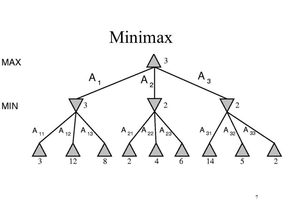 7 Minimax