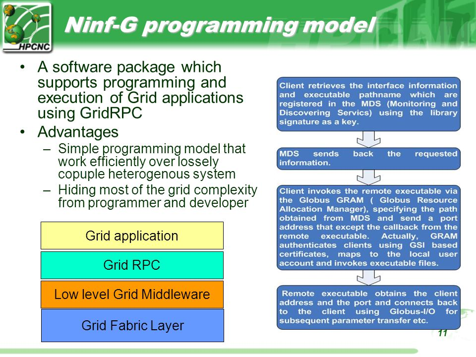 11 Ninf-G programming model A software package which supports programming and execution of Grid applications using GridRPC Advantages –Simple programming model that work efficiently over lossely copuple heterogenous system –Hiding most of the grid complexity from programmer and developer Low level Grid Middleware Grid RPC Grid application Grid Fabric Layer