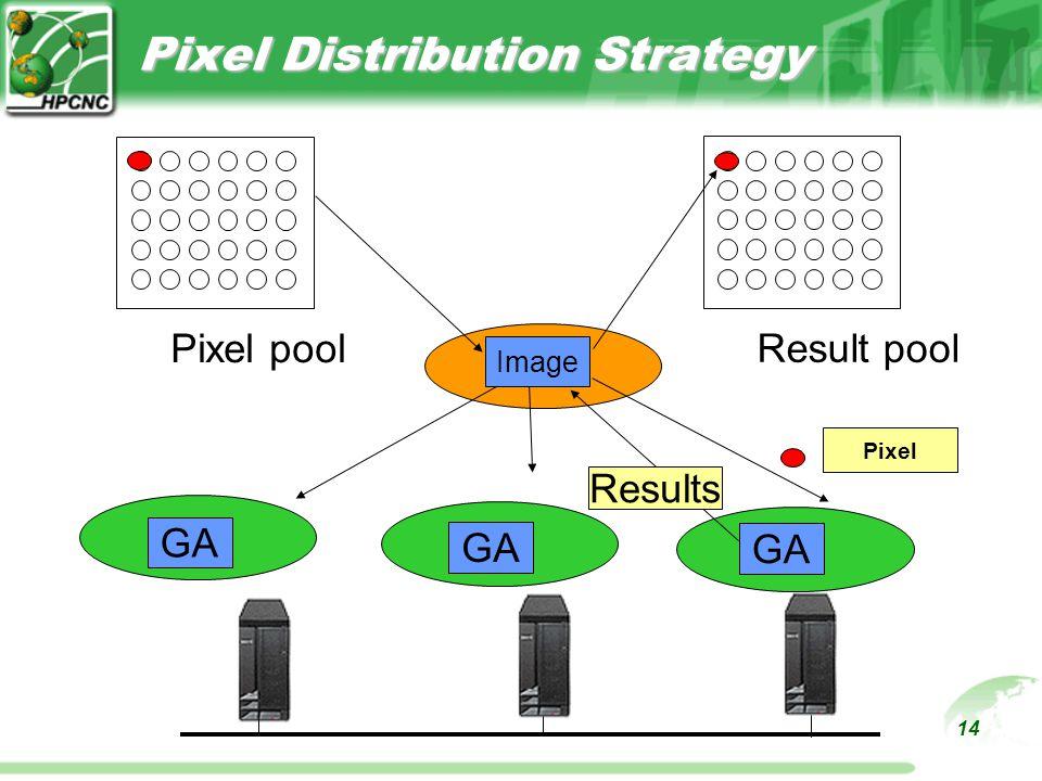 14 Pixel Distribution Strategy Pixel poolResult pool GA Image Pixel Results
