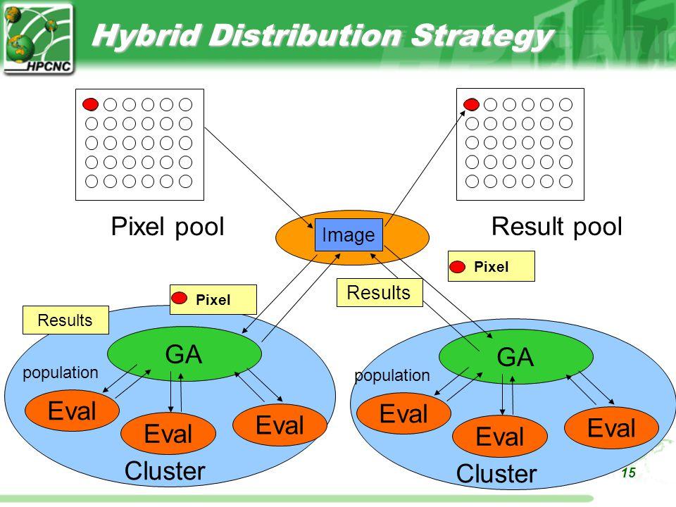 15 Hybrid Distribution Strategy GA Pixel poolResult pool Image Pixel Results Eval population Cluster GA Pixel Results Eval population Cluster