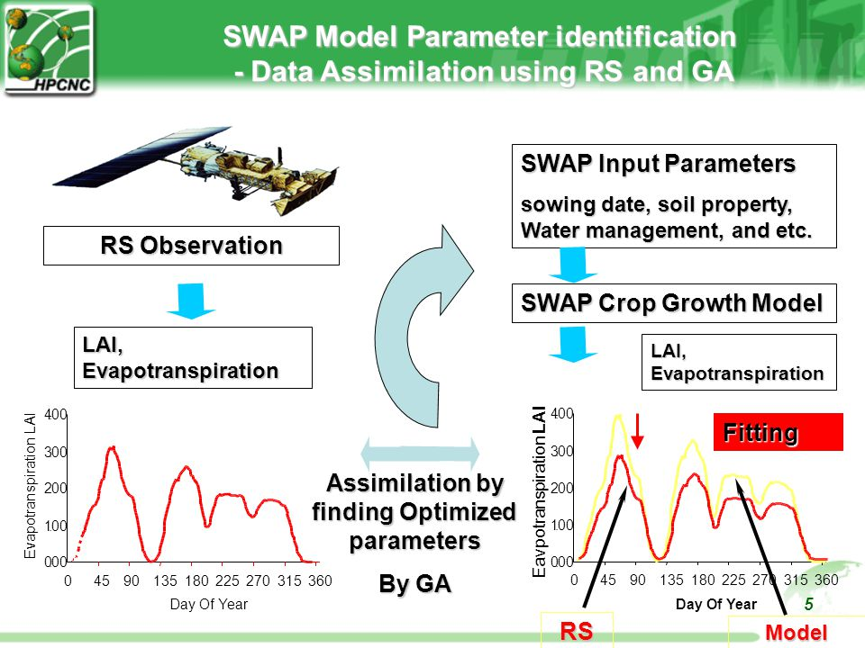 5 SWAP Model Parameter identification - Data Assimilation using RS and GA - Data Assimilation using RS and GA 0.00 1.