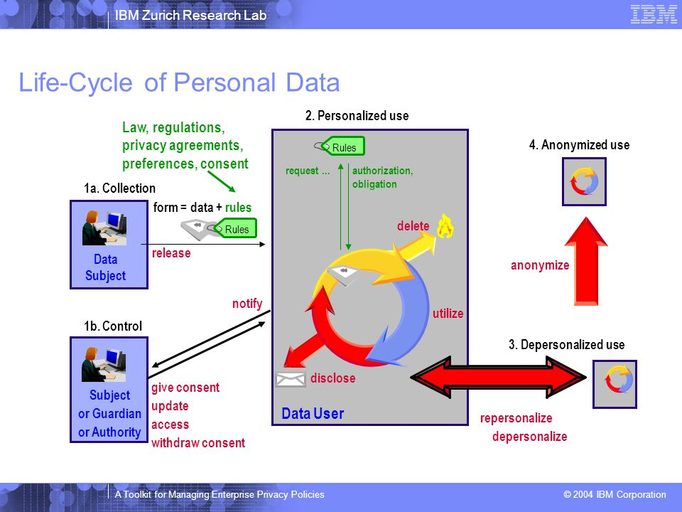 IBM Zurich Research Lab A Toolkit for Managing Enterprise Privacy Policies © 2004 IBM Corporation Motivation  Enterprise privacy policies and their enforcement are a fundamental issue in practice: ► Reflect different legal regulations ► Used to capture promises made to customers ► More restrictive internal practices ► Incorporating customer preferences  Privacy policies may be authored, maintained, and audited in a distributed fashion  Important task is to provide tools for such management of enterprise privacy policies
