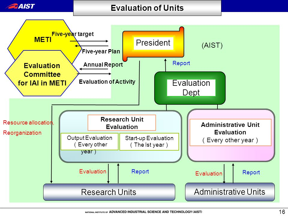 16 Evaluation Dept Report Administrative Unit Evaluation ( Every other year ) Research Unit Evaluation METI (AIST) Evaluation Output Evaluation ( Every other year ) Start-up Evaluation ( The Ist year ) Research Units President Administrative Units Evaluation Five-year target Five-year Plan Annual Report Evaluation of Activity Evaluation Committee for IAI in METI Evaluation of Units Resource allocation, Reorganization Report