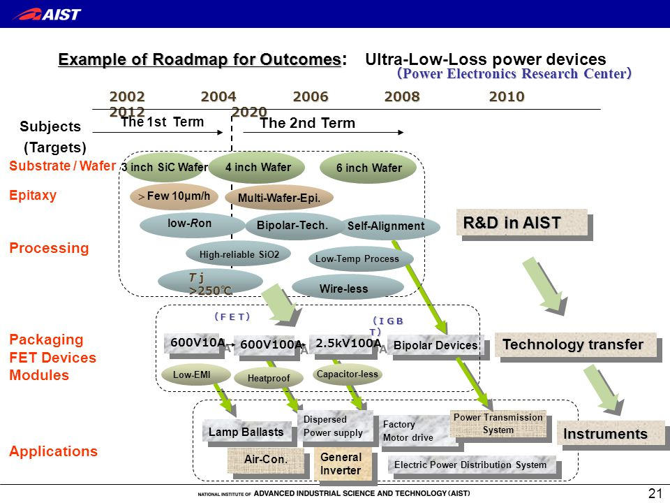 21 Example of Roadmap for Outcomes Example of Roadmap for Outcomes: Ultra-Low-Loss power devices Subjects (Targets) ( Power Electronics Research Center ) 2002 2004 2006 2008 2010 2012 2020 Substrate / Wafer Epitaxy Processing Packaging FET Devices Modules Applications InstrumentsInstruments  Few 10μm/h 3 inch SiC Wafer Lamp Ballasts Factory Motor drive Factory Motor drive Electric Power Distribution System Dispersed Power supply Dispersed Power supply Power Transmission System Power Transmission System General Inverter (FET) (IGB T) Technology transfer 600V10A 600V100A 2.5kV100A Low-EMI Bipolar Devices The 1st Term The 2nd Term R&D in AIST low-Ron 4 inch Wafer 6 inch Wafer Air-Con.