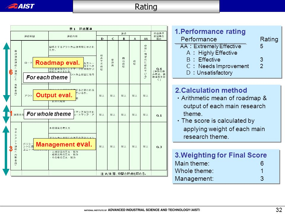 32 Rating 2.Calculation method ・ Arithmetic mean of roadmap & output of each main research theme.