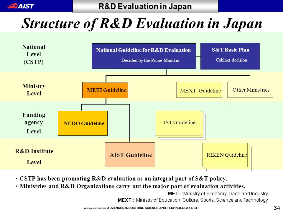 34 ・ CSTP has been promoting R&D evaluation as an integral part of S&T policy.