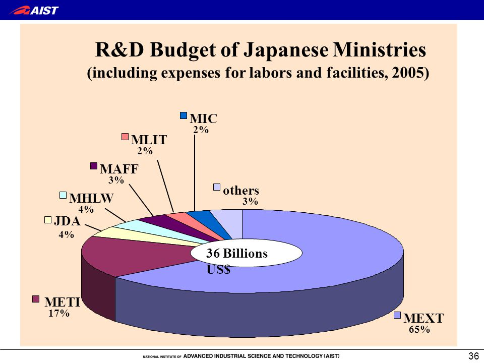 36 R&D Budget of Japanese Ministries (including expenses for labors and facilities, 2005) MEXT 65% METI 17% JDA 4% MHLW 4% MAFF 3% MLIT 2% others 3% MIC 2% 36 Billions US$