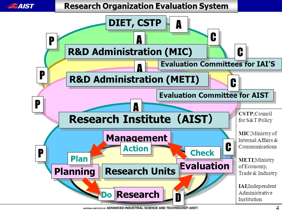 4 Evaluation Planning Management Research Plan Action Do Check Research Organization Evaluation System A A P P D D C C Research Units Research Institute ( AIST ) P P Evaluation Committee for AIST CSTP;Council for S&T Policy MIC;Ministry of Internal Affairs & Communications METI;Ministry of Economy, Trade & Industry IAI;Independent Administrative Institution DIET, CSTP P P Evaluation Committees for IAI'S A A C C C C P P C C A A R&D Administration (MIC) A A R&D Administration (METI)