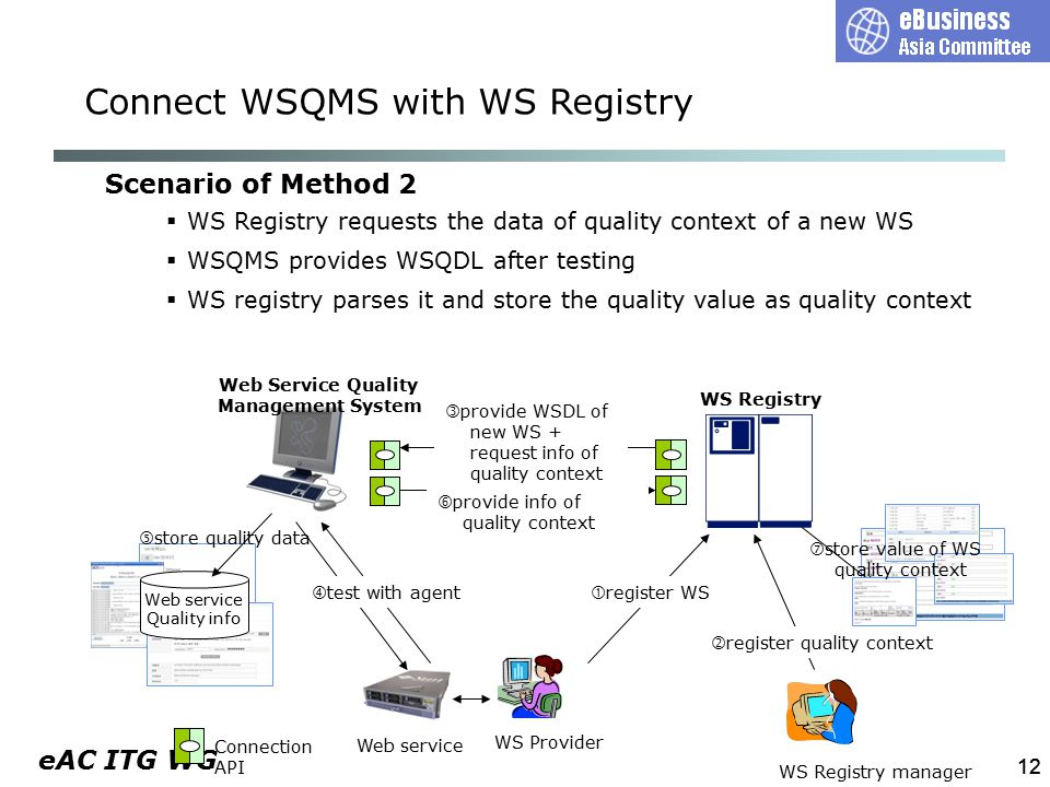 eAC ITG WG 12 WS Provider  provide WSDL of new WS + request info of quality context Web service  test with agent Connection API  provide info of quality context WS Registry WS Registry manager  register quality context  register WS Scenario of Method 2  WS Registry requests the data of quality context of a new WS  WSQMS provides WSQDL after testing  WS registry parses it and store the quality value as quality context Web Service Quality Management System  store value of WS quality context Web service Quality info  store quality data Connect WSQMS with WS Registry
