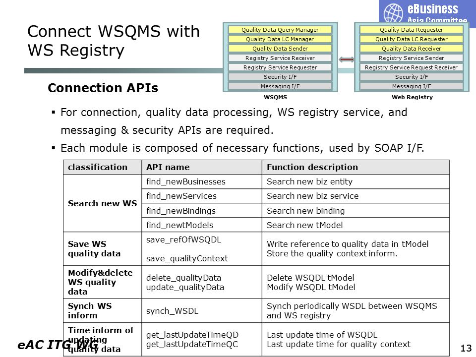 eAC ITG WG 13 Connection APIs classificationAPI nameFunction description Search new WS find_newBusinessesSearch new biz entity find_newServicesSearch new biz service find_newBindingsSearch new binding find_newtModelsSearch new tModel Save WS quality data save_refOfWSQDL save_qualityContext Write reference to quality data in tModel Store the quality context inform.