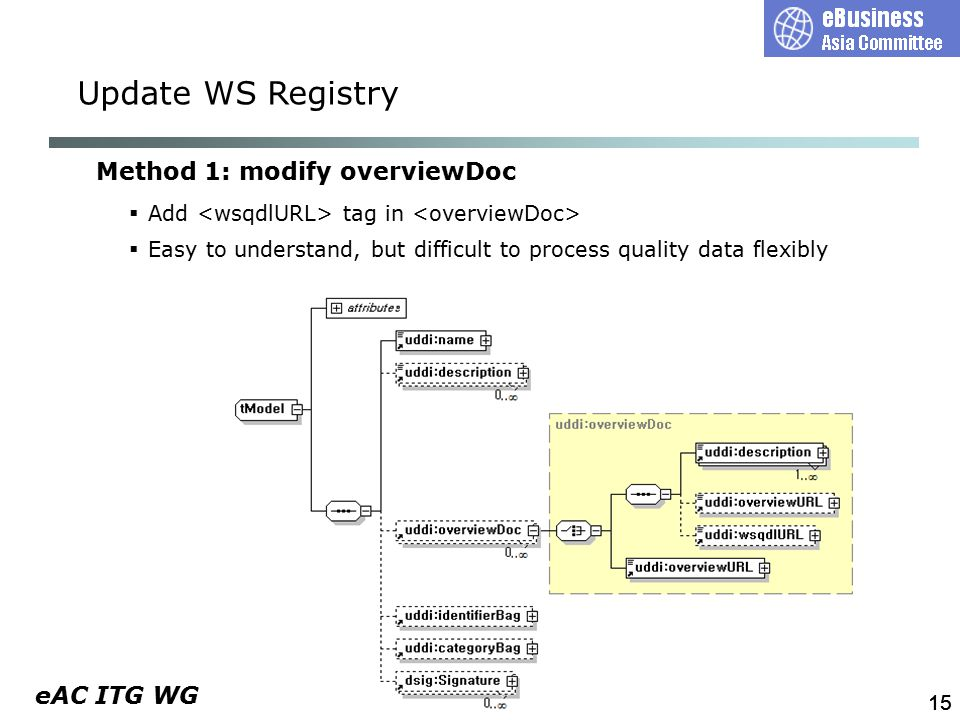 eAC ITG WG 15 Method 1: modify overviewDoc  Add tag in  Easy to understand, but difficult to process quality data flexibly Update WS Registry