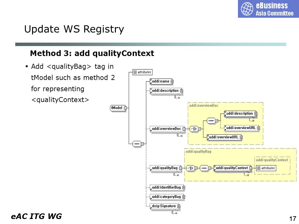 eAC ITG WG 17 Method 3: add qualityContext  Add tag in tModel such as method 2 for representing Update WS Registry