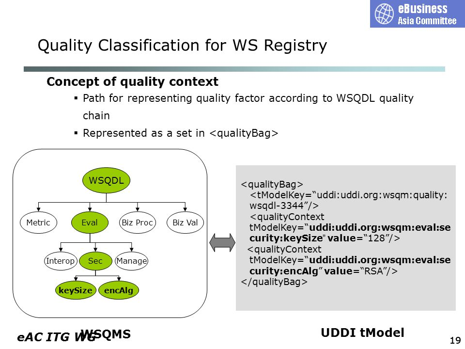 eAC ITG WG 19 WSQDL MetricEvalBiz ProcBiz Val InteropSecManage keySizeencAlg WSQMS UDDI tModel Concept of quality context  Path for representing quality factor according to WSQDL quality chain  Represented as a set in Quality Classification for WS Registry