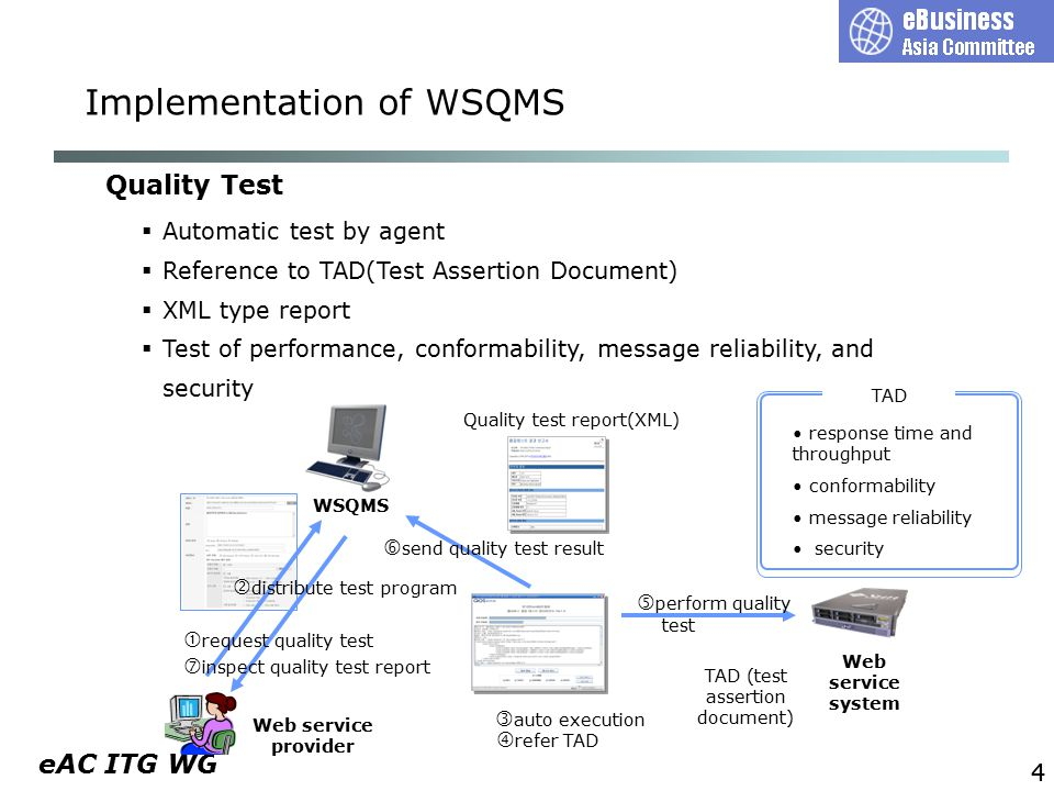eAC ITG WG Web service provider 44 Quality Test Implementation of WSQMS  Automatic test by agent  Reference to TAD(Test Assertion Document)  XML type report  Test of performance, conformability, message reliability, and security WSQMS TAD (test assertion document)  distribute test program  request quality test  auto execution  refer TAD  perform quality test  send quality test result  inspect quality test report Quality test report(XML) TAD response time and throughput conformability message reliability security Web service system