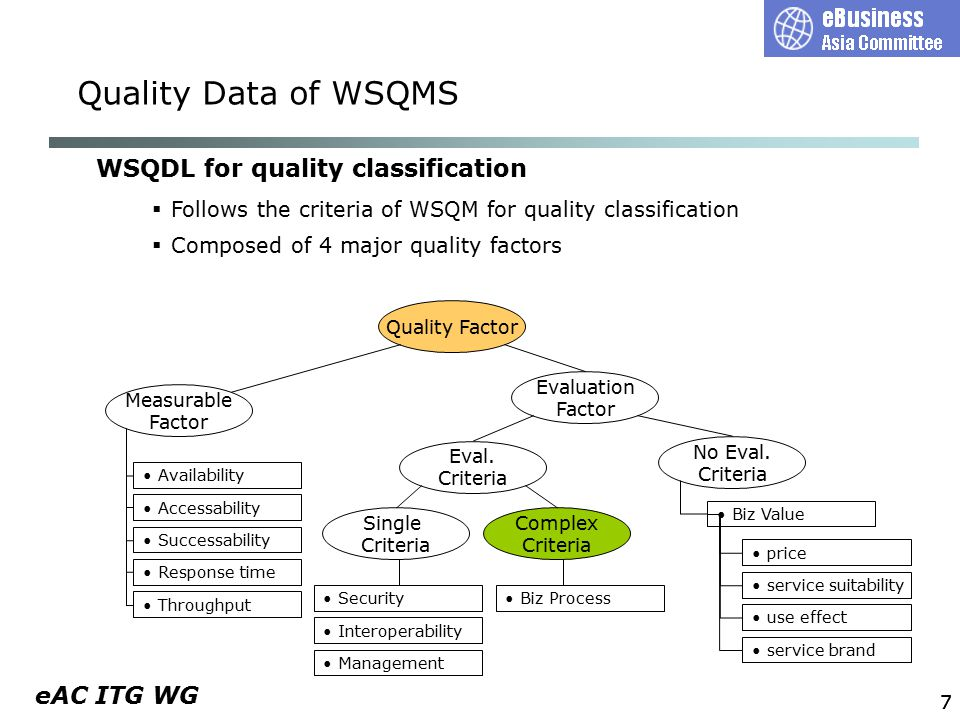 eAC ITG WG 88 WSQDL(Web Service Quality Description Language) Quality Data of WSQMS  Composed of factor, subfactor, property, subproperty, function, and performance  Concept of quality chain (connected factors) Target Web services Quality Factor Biz process factor Eval factor Biz value factor Measure factor PropertySub propertyFunctionPerformance Sub factor PropertyAppraisal Sub factorPropertyFunctionPerformance Metric
