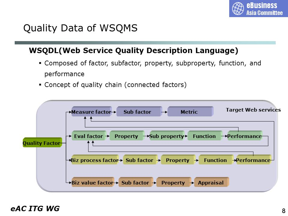 eAC ITG WG 19 WSQDL MetricEvalBiz ProcBiz Val InteropSecManage keySizeencAlg WSQMS UDDI tModel Concept of quality context  Path for representing quality factor according to WSQDL quality chain  Represented as a set in Quality Classification for WS Registry