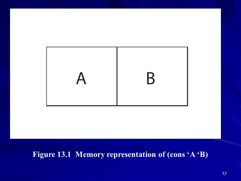 12 Figure 13.1 Memory representation of (cons 'A 'B) © 2003 Brooks/Cole Publishing / Thomson Learning™