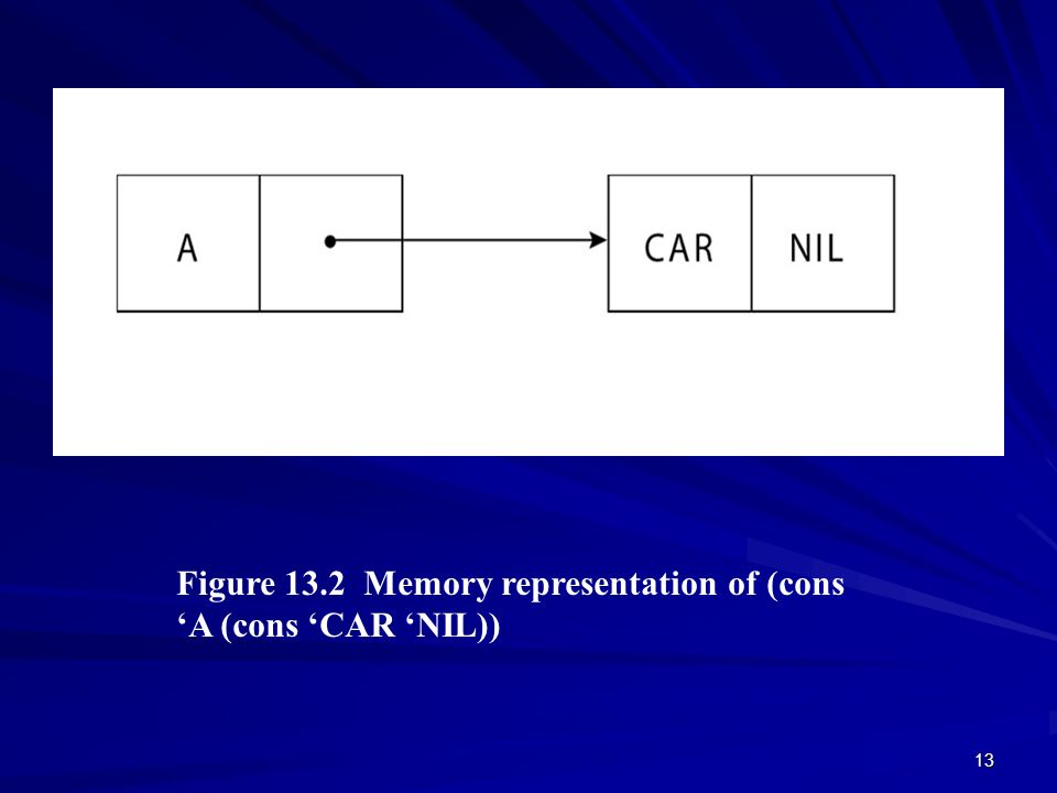 13 Figure 13.2 Memory representation of (cons 'A (cons 'CAR 'NIL)) © 2003 Brooks/Cole Publishing / Thomson Learning™