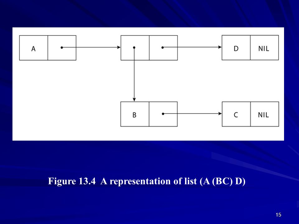 15 Figure 13.4 A representation of list (A (BC) D) © 2003 Brooks/Cole Publishing / Thomson Learning™