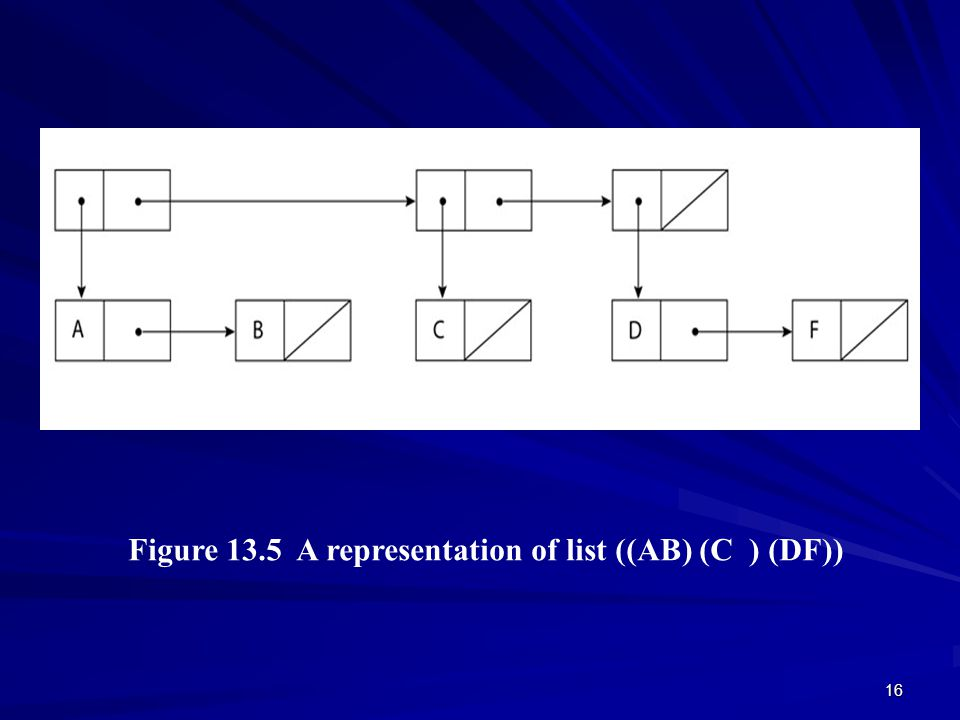 16 Figure 13.5 A representation of list ((AB) (C ) (DF)) © 2003 Brooks/Cole Publishing / Thomson Learning™