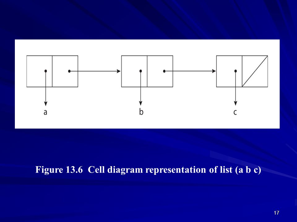 18 Figure 13.7 Cell diagram representation of list (a b) (c ) (d f)) © 2003 Brooks/Cole Publishing / Thomson Learning™